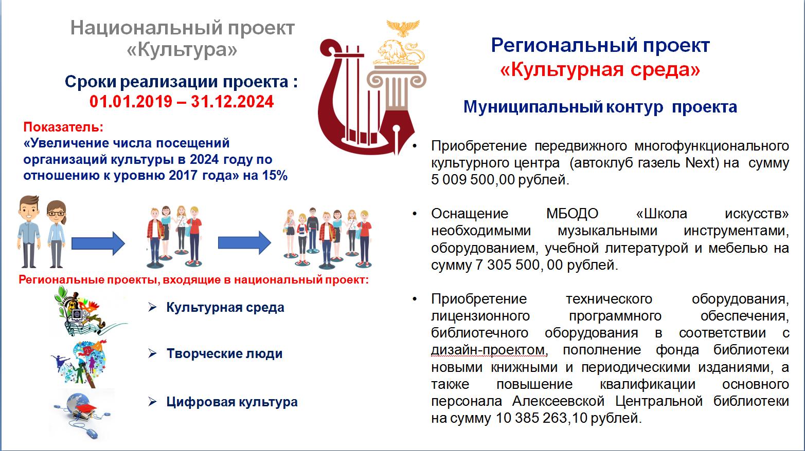 КУЛЬТпроект